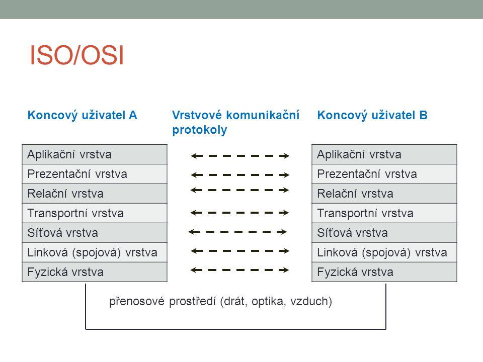 ISO/OSI Základní princip: skládá se ze 7 vrstev vyšší vrstva užívá služeb vrstvy nižší nižší vrstva nezatěžuje vyšší vrstvu detaily o způsobu realizace k propojení dochází jen na nejnižší vrstvě jsou stanovena softwarová rozhraní, čímž je umožněna nezávislost HW a SW a komunikace mezi jednotlivými systémy uvnitř každé vrstvy jsou definovány protokoly