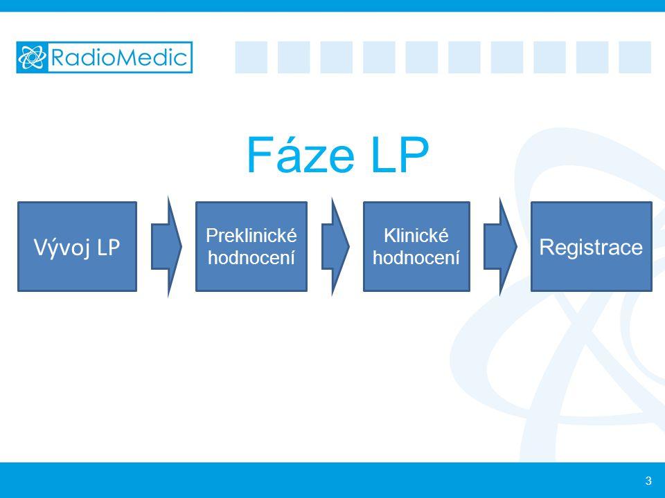 Fáze LP Vývoj LP Preklinické hodnocení Klinické hodnocení Registrace 3