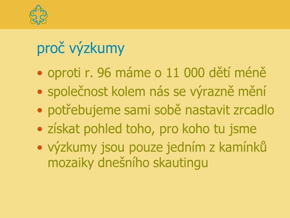 popis výzkumů vnímání Junáka veřejností - leden 2003  rozhovor - osobní dotazování - 1 148 osob vnímání Junáka rodiči (děti 6-11) - leden 2003  rozhovor - osobní dotazování - 421 osob vnímání Junáka dětmi - červen 2003  skupinové rozhovory - Praha, okr.