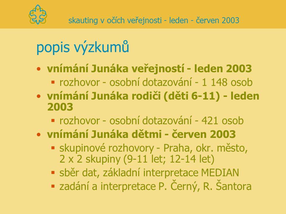 popis výzkumů vnímání Junáka veřejností - leden 2003  rozhovor - osobní dotazování - 1 148 osob vnímání Junáka rodiči (děti 6-11) - leden 2003  rozh