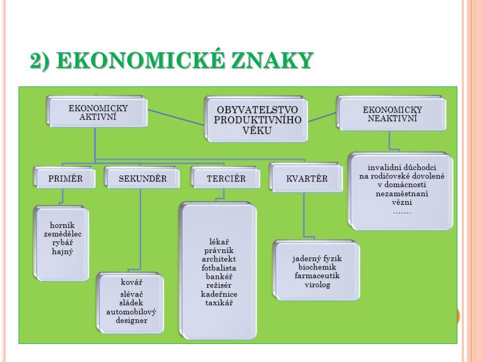 2) EKONOMICKÉ ZNAKY OBYVATELSTVO PRODUKTIVNÍHO VĚKU EKONOMICKY AKTIVNÍ PRIMÉR horník zemědělec rybář hajný SEKUNDÉR kovář slévač sládek automobilový designer TERCIÉR lékař právník architekt fotbalista bankéř režisér kadeřnice taxikář KVARTÉR jaderný fyzik biochemik farmaceutik virolog EKONOMICKY NEAKTIVNÍ invalidní důchodci na rodičovské dovolené v domácnosti nezaměstnaní vězni …….