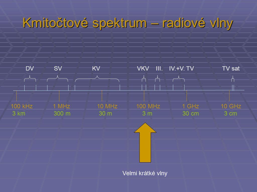 Kmitočtové spektrum – radiové vlny 100 kHz 1 MHz 10 MHz 100 MHz 1 GHz 10 GHz 3 km 300 m 30 m 3 m 30 cm 3 cm DV SV KV VKV III. IV.+V. TV TV sat Velmi k