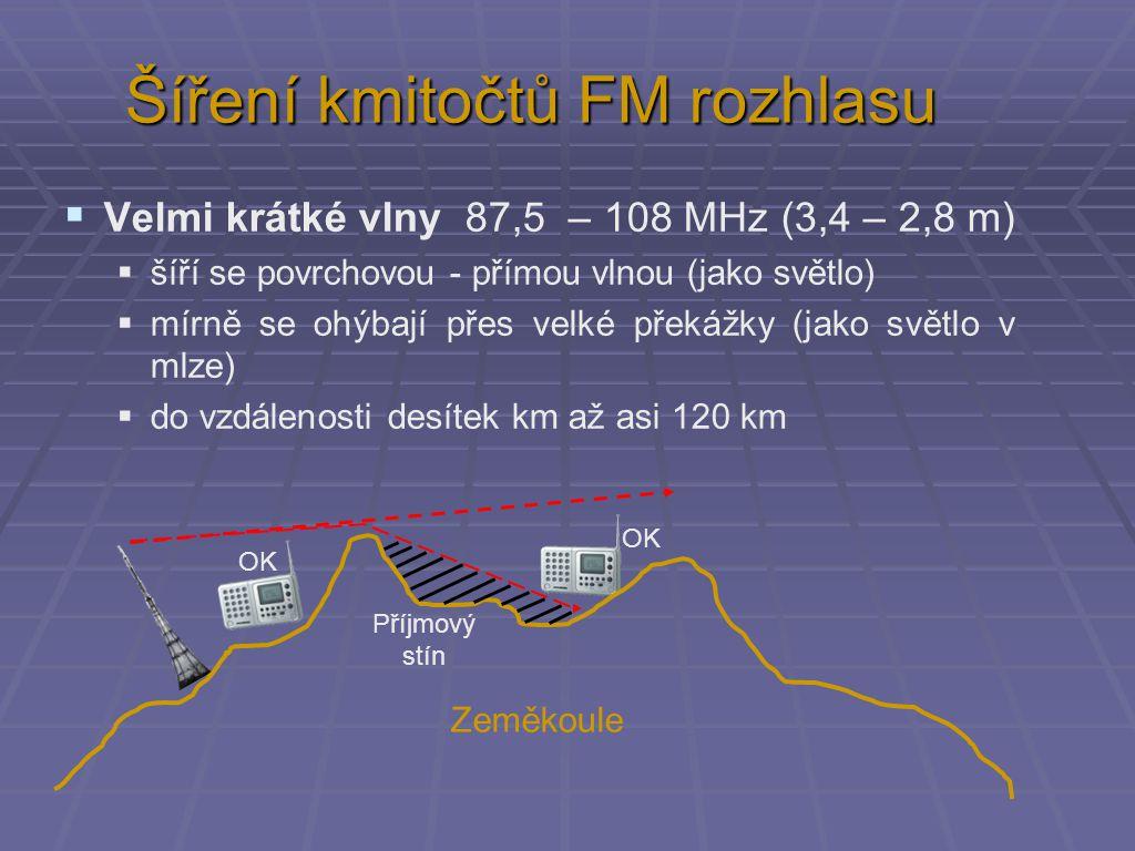 Šíření kmitočtů FM rozhlasu  Velmi krátké vlny 87,5 – 108 MHz (3,4 – 2,8 m)  šíří se povrchovou - přímou vlnou (jako světlo)  mírně se ohýbají přes