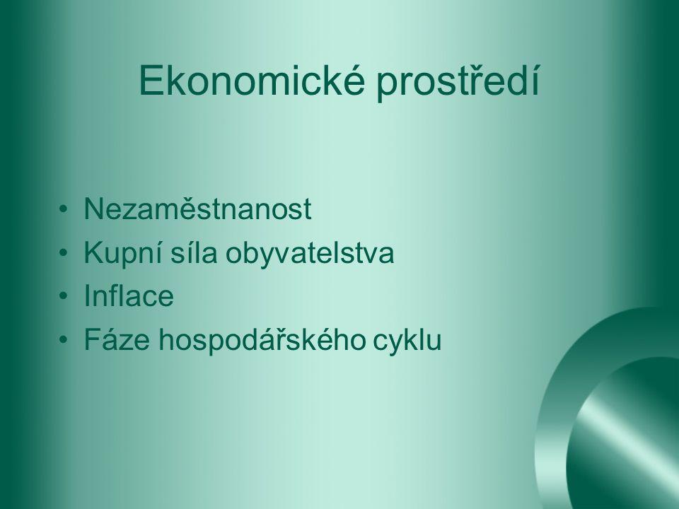 Ekonomické prostředí Nezaměstnanost Kupní síla obyvatelstva Inflace Fáze hospodářského cyklu