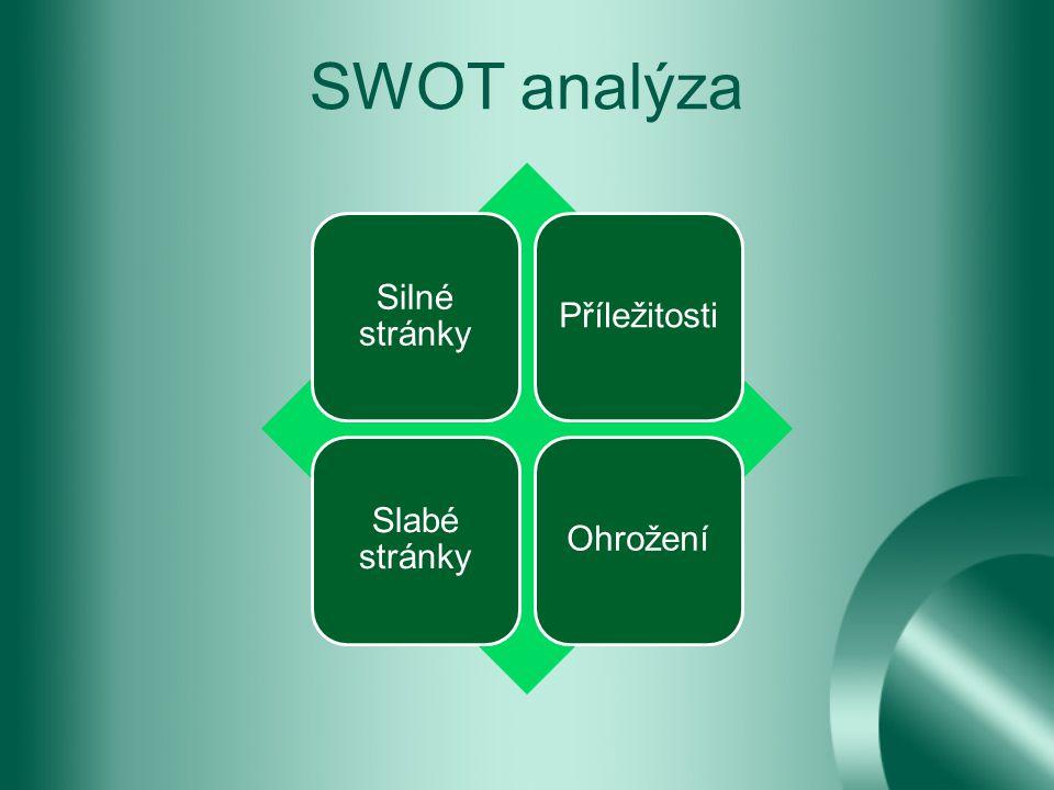 SWOT analýza Silné stránky Příležitosti Slabé stránky Ohrožení