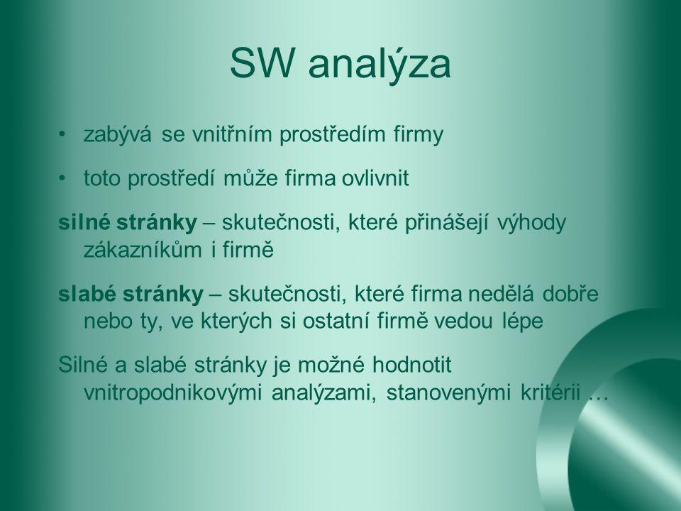 SW analýza zabývá se vnitřním prostředím firmy toto prostředí může firma ovlivnit silné stránky – skutečnosti, které přinášejí výhody zákazníkům i firmě slabé stránky – skutečnosti, které firma nedělá dobře nebo ty, ve kterých si ostatní firmě vedou lépe Silné a slabé stránky je možné hodnotit vnitropodnikovými analýzami, stanovenými kritérii …