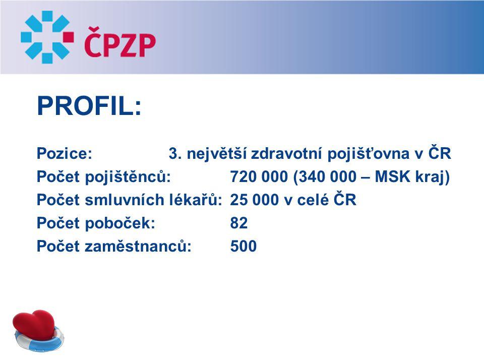 PROFIL: Pozice: 3. největší zdravotní pojišťovna v ČR Počet pojištěnců: 720 000 (340 000 – MSK kraj) Počet smluvních lékařů: 25 000 v celé ČR Počet po