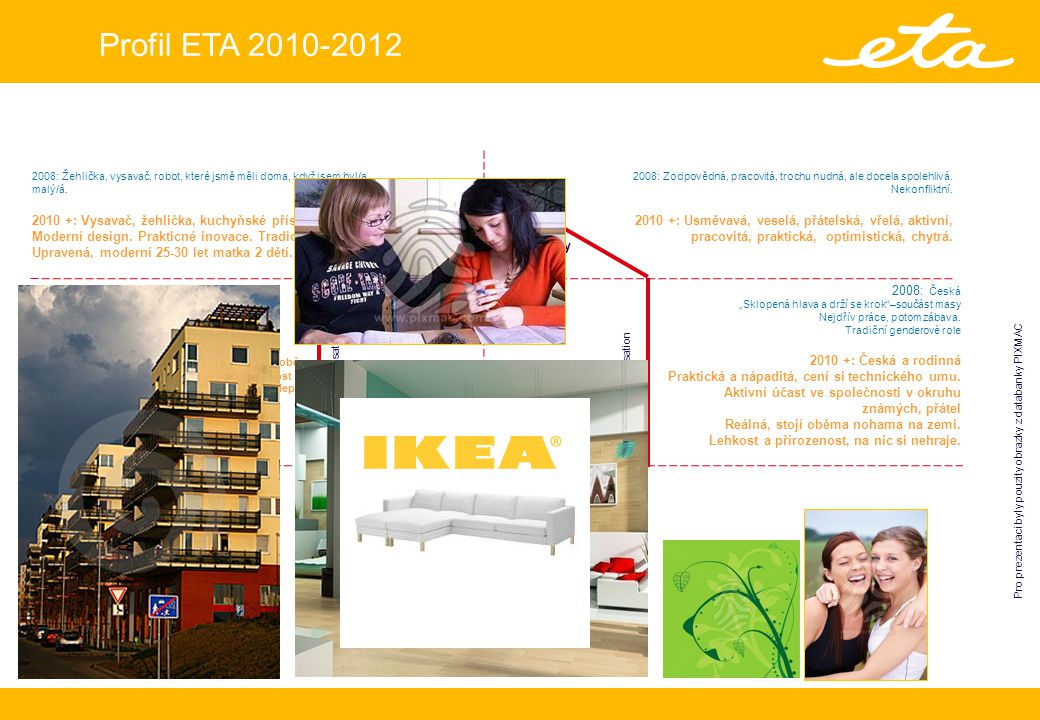 Profil ETA 2010-2012 Picture of Sender Picture of Recepient Personality Culture Customers´ self-projection Customers´ reflection Relationship Physique