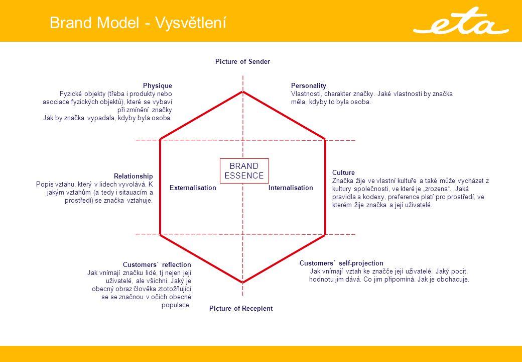 Brand Model - Vysvětlení Picture of Sender Picture of Recepient Personality Vlastnosti, charakter značky.