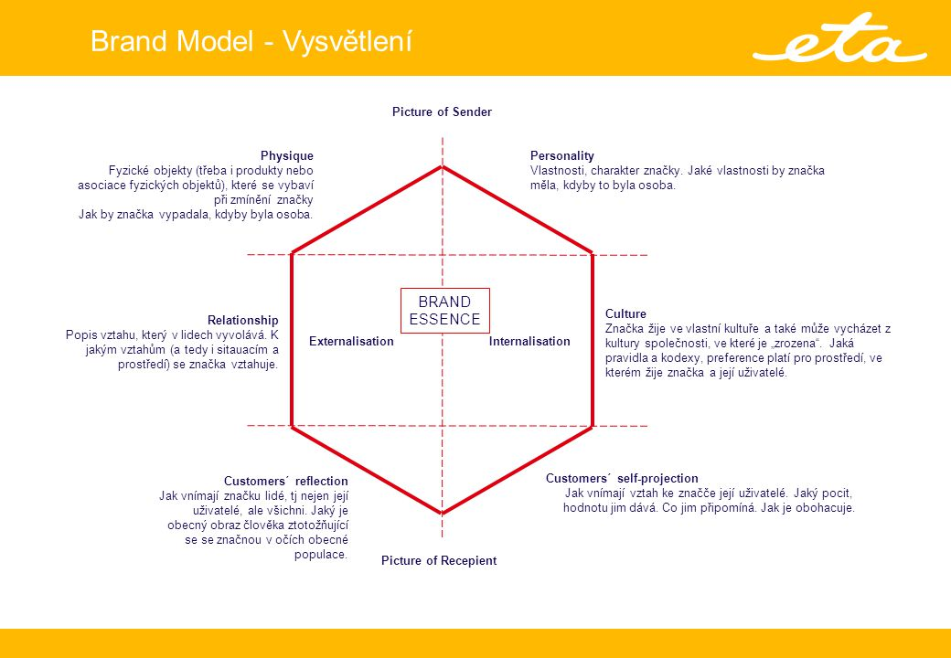 Profil ETA 2010-2012 – Brand Positioning Pro prezentaci byly pouzity obrazky z databanky PIXMAC Proč ETA.