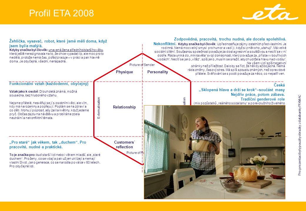 Profil ETA 2008 Picture of Sender Picture of Recepient Personality Culture Customers´ self-projection Customers´ reflection Relationship Physique InternalisationExternalisation Žehlička, vysavač, robot, které jsmě měli doma, když jsem byl/a malý/á.