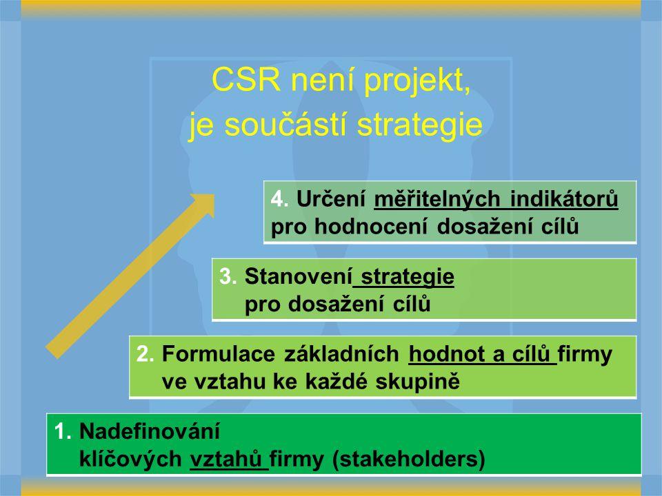 CSR není projekt, je součástí strategie 1. Nadefinování klíčových vztahů firmy (stakeholders) 2. Formulace základních hodnot a cílů firmy ve vztahu ke