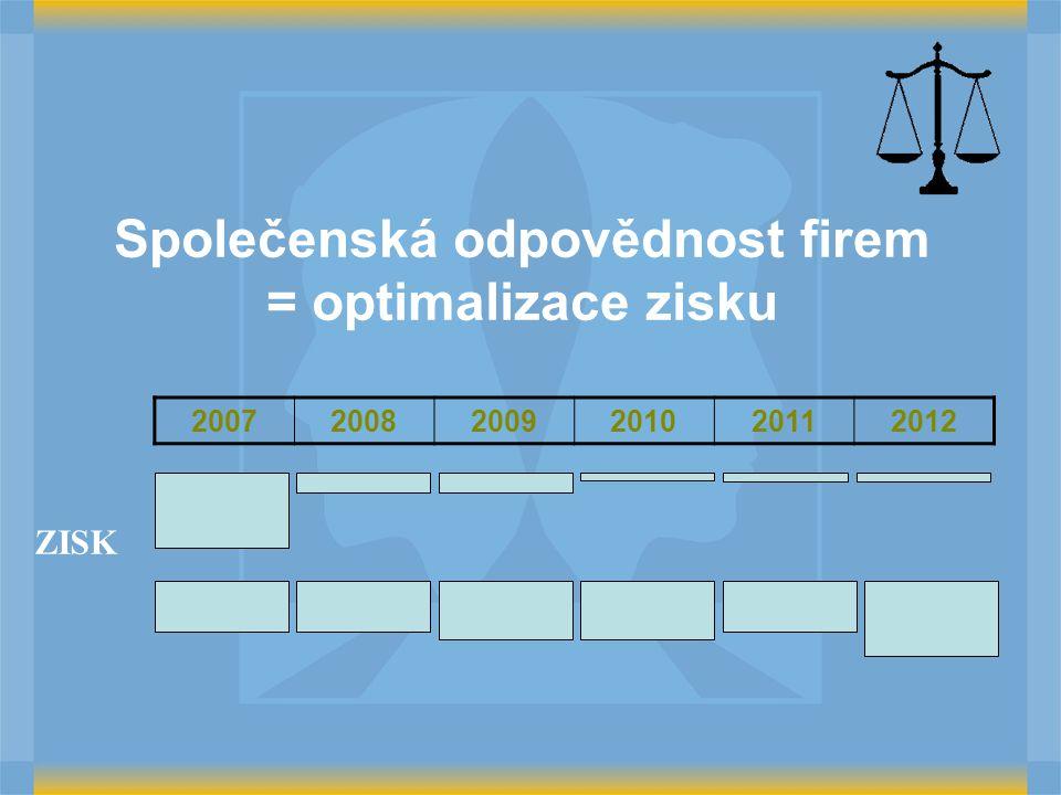 Společenská odpovědnost firem = optimalizace zisku 200720082009201020112012 ZISK