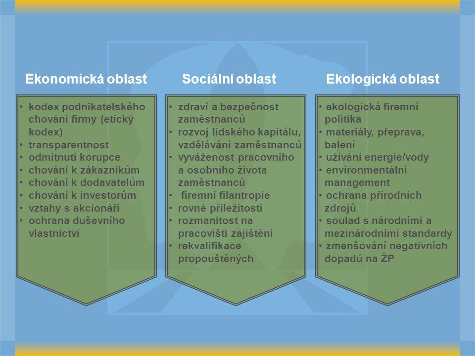 Ekonomická oblast Sociální oblast Ekologická oblast kodex podnikatelskéhochování firmy (etickýkodex) transparentnost odmítnutí korupce chování k zákazníkům chování k dodavatelům chování k investorům vztahy s akcionáři ochrana duševníhovlastnictví zdraví a bezpečnostzaměstnanců rozvoj lidského kapitálu,vzdělávání zaměstnanců vyváženost pracovníhoa osobního životazaměstnanců firemní filantropie rovné příležitosti rozmanitost napracovišti zajištění rekvalifikacepropouštěných ekologická firemní politika materiály, přeprava, balení užívání energie/vody environmentální management ochrana přírodních zdrojů soulad s národními a mezinárodními standardy zmenšování negativních dopadů na ŽP