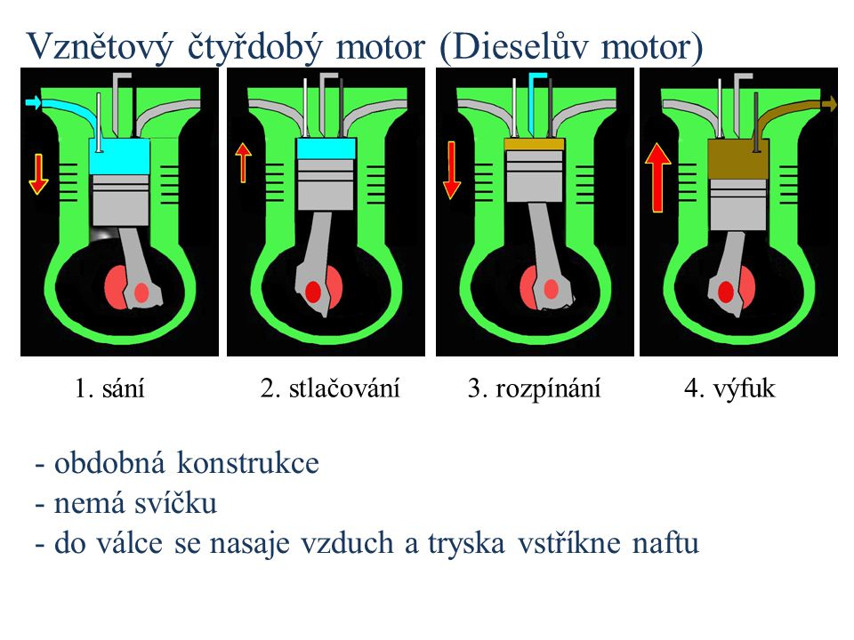 Vznětový čtyřdobý motor (Dieselův motor) - obdobná konstrukce - nemá svíčku - do válce se nasaje vzduch a tryska vstříkne naftu 1. sání 2. stlačování3