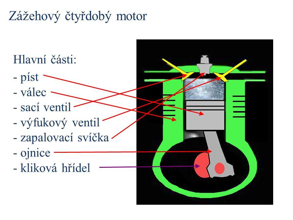 Hlavní části: - píst - válec - sací ventil - výfukový ventil - zapalovací svíčka - ojnice - kliková hřídel Zážehový čtyřdobý motor