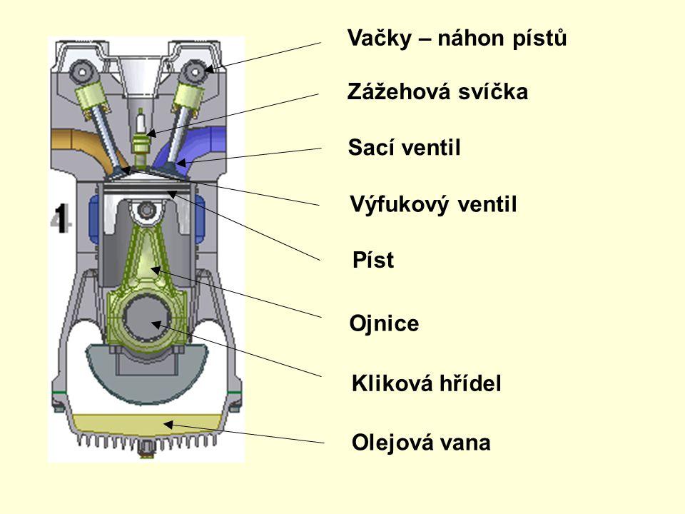Sání – píst se pohybuje směrem do dolní úvrati (DÚ), přes sací ventil je nasávána pohonná směs. Komprese – píst se pohybuje směrem do horní úvrati (HÚ