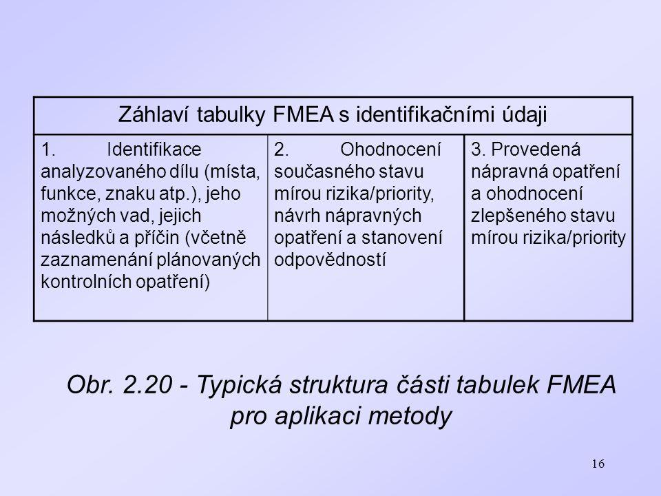 16 Záhlaví tabulky FMEA s identifikačními údaji 1.Identifikace analyzovaného dílu (místa, funkce, znaku atp.), jeho možných vad, jejich následků a pří