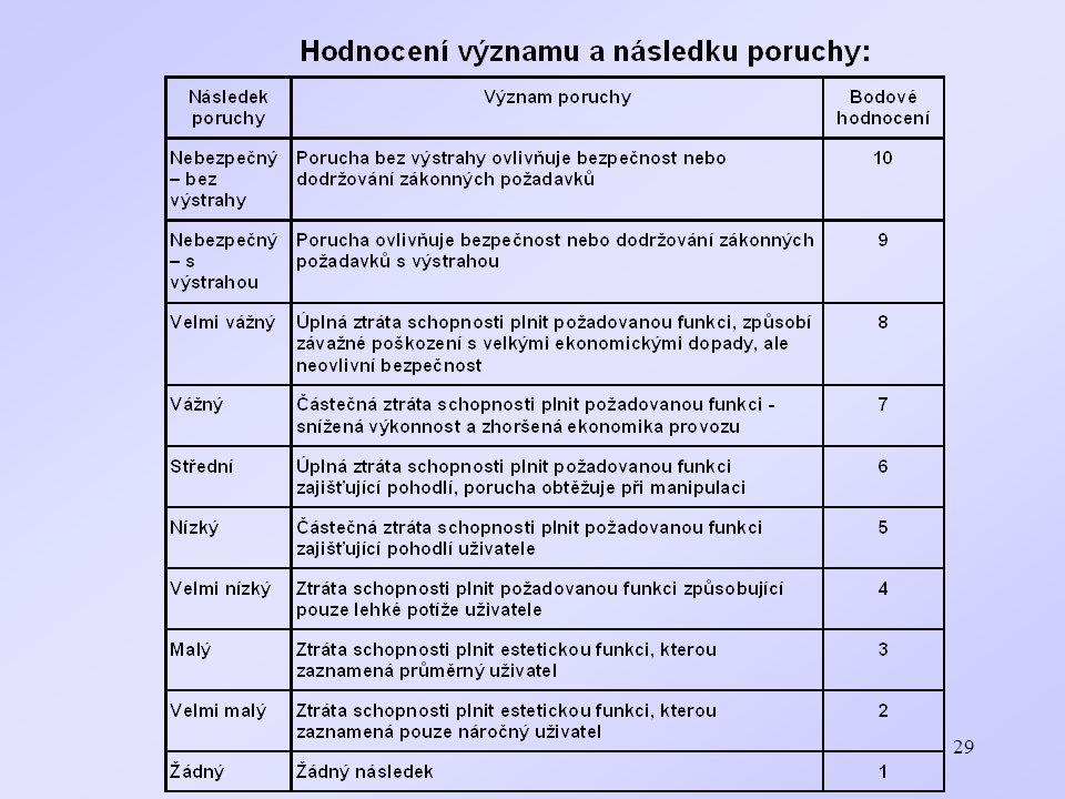 30 Komplexnější stanovení následku poruchy Kombinuje se ekonomický a bezpečnostní dopad poruchy Počítají se náklady na nepohotovost, udržovatelnost (opravu), nekvalitu a energetické ztráty Přiřadí se úrovně kritičnosti (0 až 3 pro nepohotovost a udržovatelnost a 0 až 2 pro nekvalitu a energetické ztráty a udělá se jejich součet) Posoudí se dopady poruchy na bezpečnost (A, B, C, D) Stanoví se výsledná hodnota dopadu poruchy z tab.
