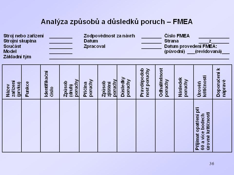 37 4.2 Podmínky úspěšného a efektivního využívání metody FMEA/FMECA 1.
