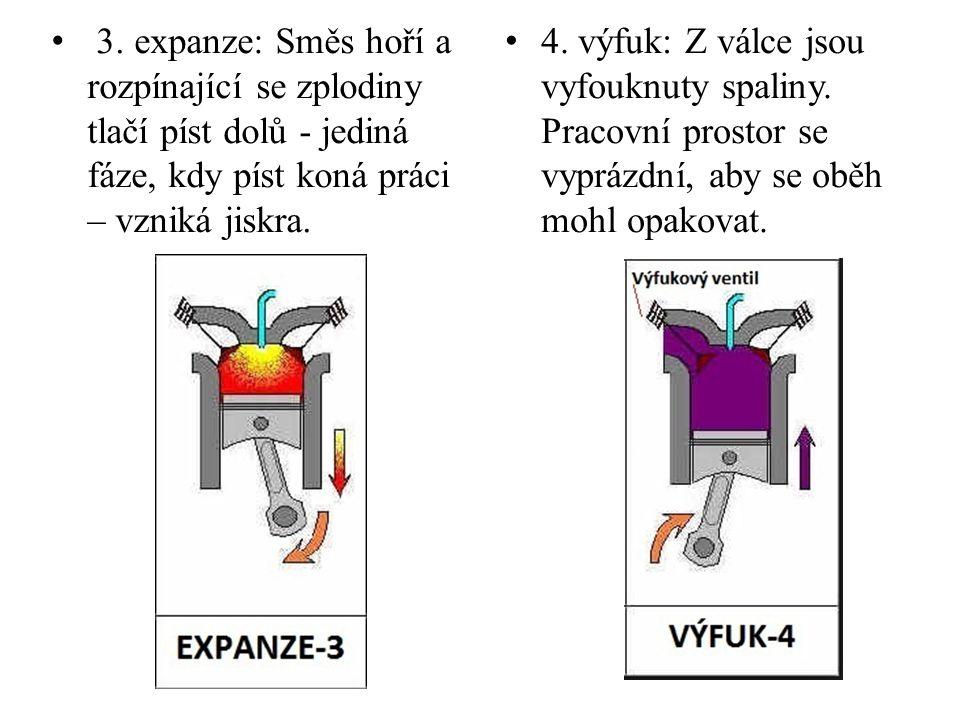 3. expanze: Směs hoří a rozpínající se zplodiny tlačí píst dolů - jediná fáze, kdy píst koná práci – vzniká jiskra. 4. výfuk: Z válce jsou vyfouknuty