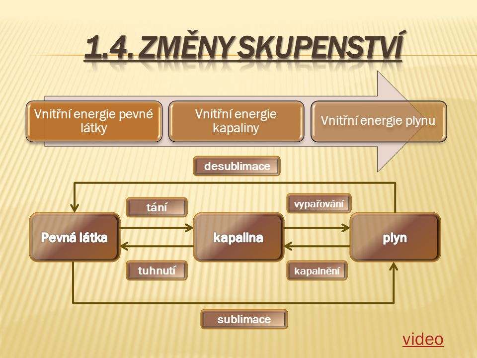 Vnitřní energie pevné látky Vnitřní energie kapaliny Vnitřní energie plynu tání sublimace vypařování kapalnění tuhnutí desublimace video