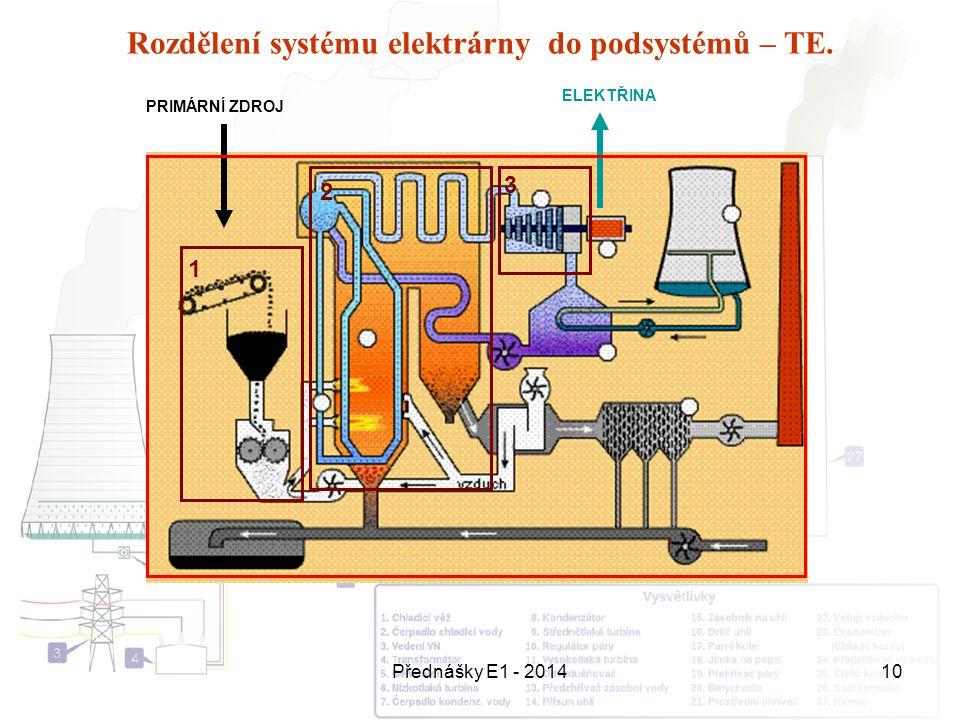 Přednášky E1 - 201410 Rozdělení systému elektrárny do podsystémů – TE. ELEKTŘINA PRIMÁRNÍ ZDROJ 1 3 2