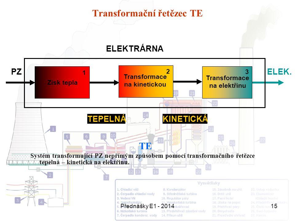 Přednášky E1 - 201415 Transformační řetězec TE PZELEK. Zisk tepla KINETICKÁ ELEKTRÁRNA Transformace na elektřinu TEPELNÁ Transformace na kinetickou TE