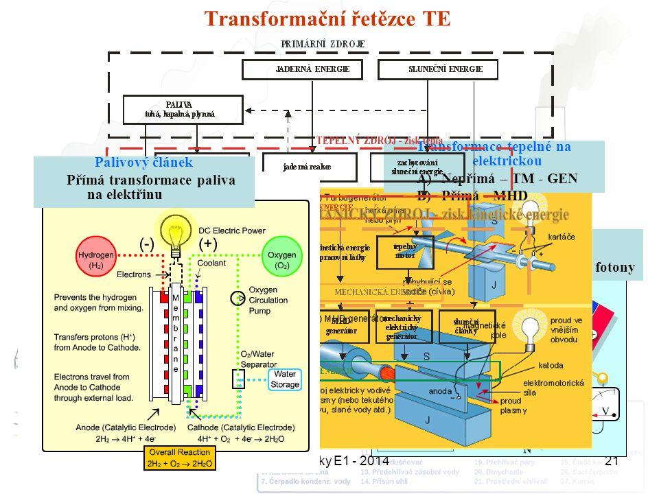 Přednášky E1 - 201421 Solární článek Přímá transformace elektromagnetické energie - fotony Transformace tepelné na elektrickou A)Nepřímá – TM - GEN B)
