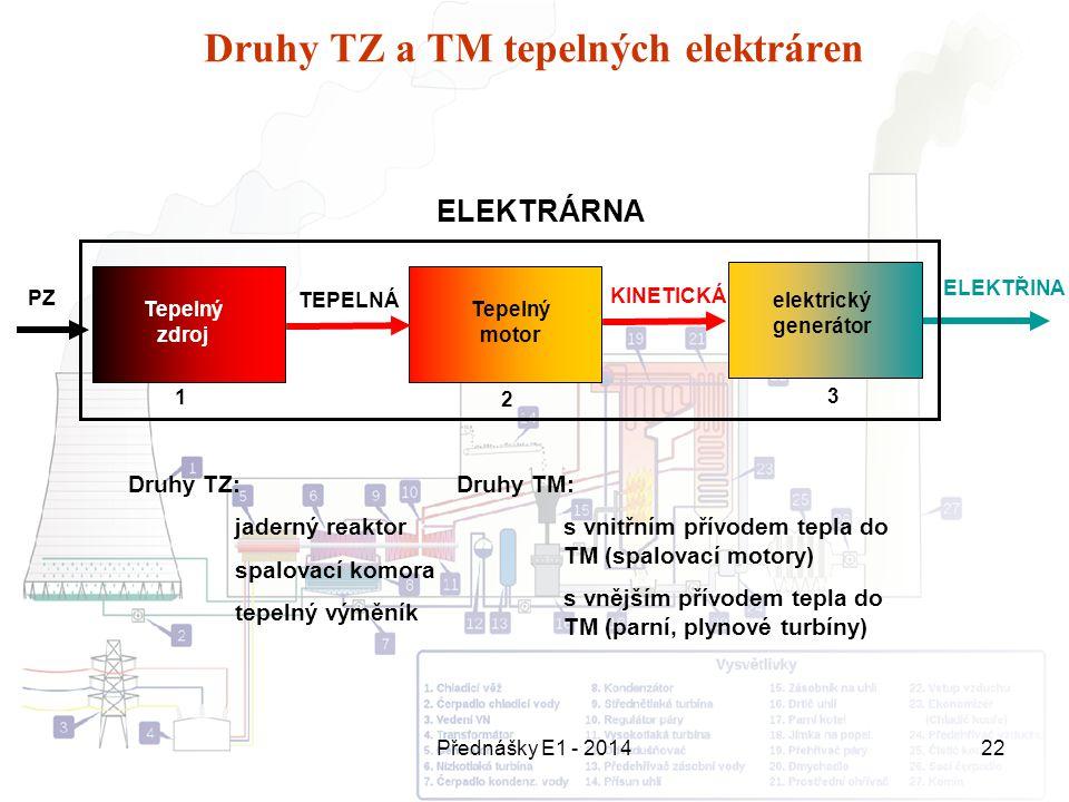 Přednášky E1 - 201422 Druhy TZ a TM tepelných elektráren PZ ELEKTRÁRNA Tepelný zdroj KINETICKÁ ELEKTŘINA Tepelný motor elektrický generátor TEPELNÁ Dr