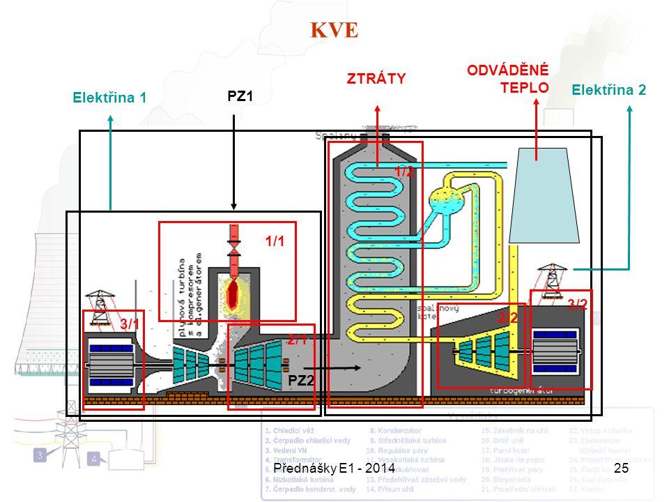 Přednášky E1 - 201425 KVE PZ1 Elektřina 2 Elektřina 1 1/1 2/1 3/1 1/2 2/2 3/2 ZTRÁTY PZ2 ODVÁDĚNÉ TEPLO