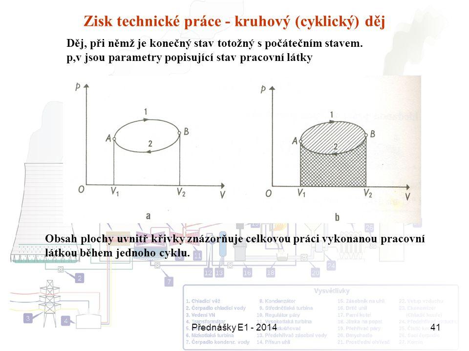Přednášky E1 - 201441 Zisk technické práce - kruhový (cyklický) děj Děj, při němž je konečný stav totožný s počátečním stavem. p,v jsou parametry popi