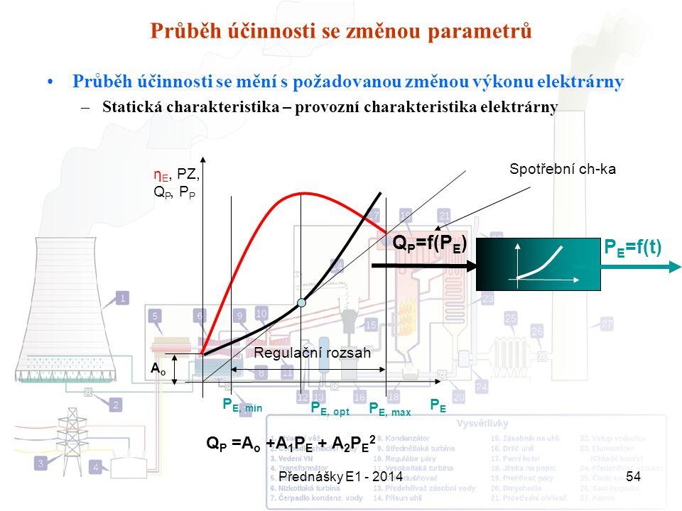 Přednášky E1 - 201454 Průběh účinnosti se změnou parametrů Průběh účinnosti se mění s požadovanou změnou výkonu elektrárny –Statická charakteristika –