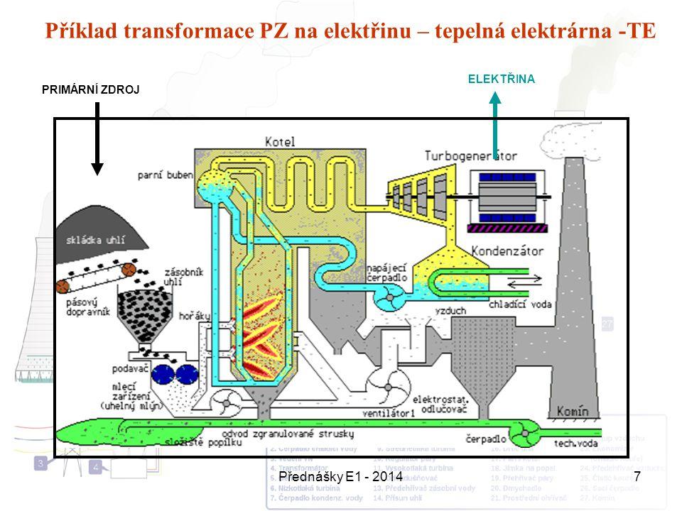 Přednášky E1 - 20147 Příklad transformace PZ na elektřinu – tepelná elektrárna -TE PRIMÁRNÍ ZDROJ ELEKTŘINA