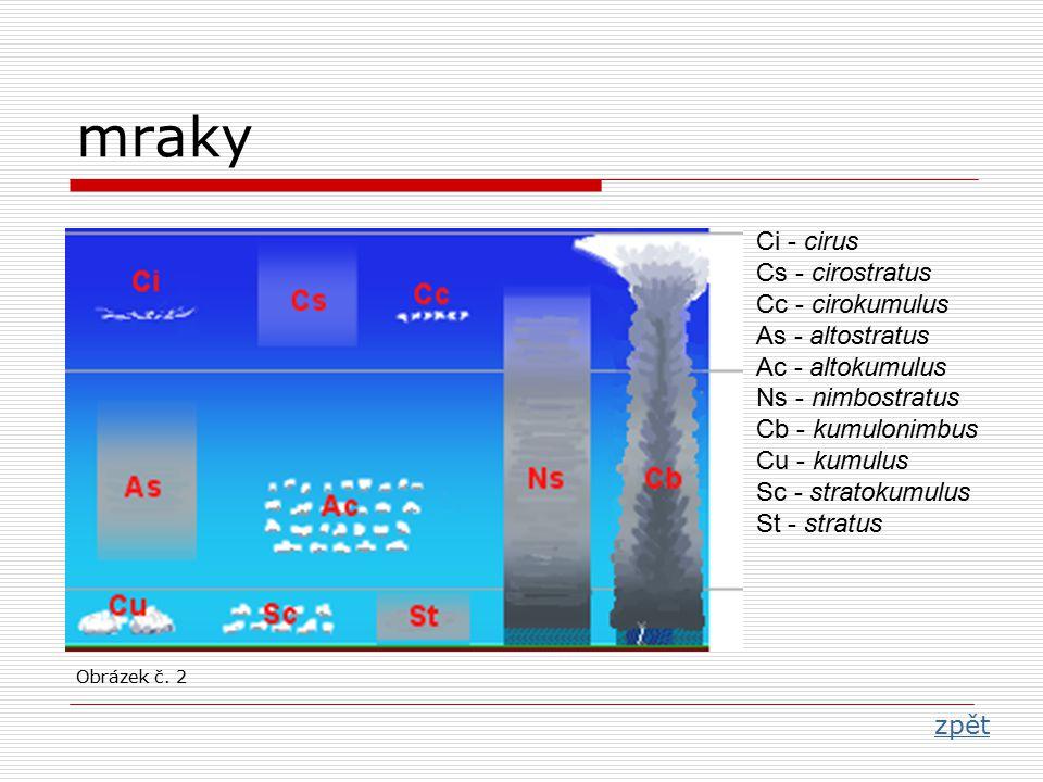 mraky zpět Obrázek č. 2 Ci - cirus Cs - cirostratus Cc - cirokumulus As - altostratus Ac - altokumulus Ns - nimbostratus Cb - kumulonimbus Cu - kumulu