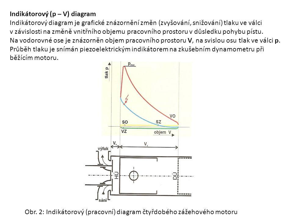 Indikátorový (p – V) diagram Indikátorový diagram je grafické znázornění změn (zvyšování, snižování) tlaku ve válci v závislosti na změně vnitřního ob