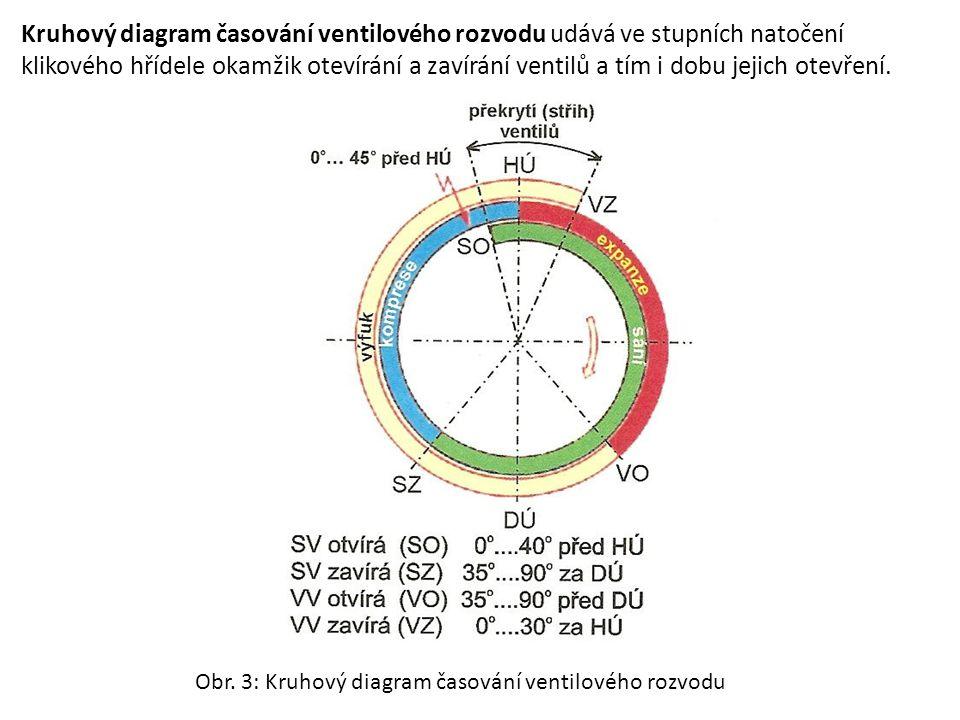 Kruhový diagram časování ventilového rozvodu udává ve stupních natočení klikového hřídele okamžik otevírání a zavírání ventilů a tím i dobu jejich ote