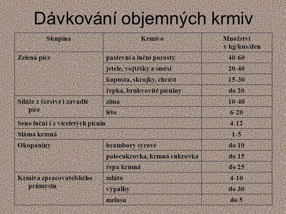 Dávkování objemných krmiv SkupinaKrmivoMnožství v kg/kus/den Zelená pícepastevní a luční porosty40-60 jetele, vojtěšky a směsi20-40 kapusta, skrojky,