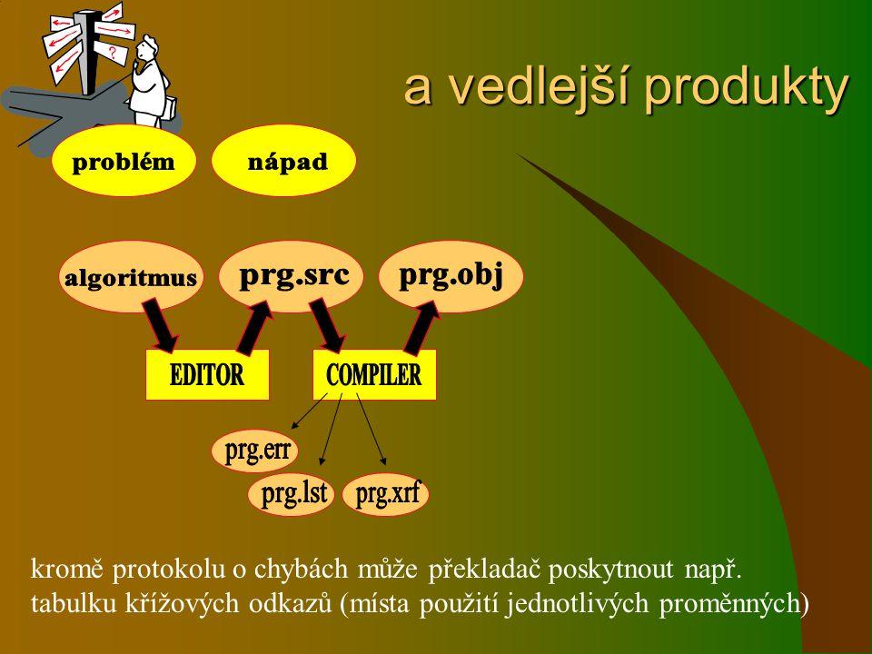 a vedlejší produkty a vedlejší produkty kromě protokolu o chybách může překladač poskytnout např. tabulku křížových odkazů (místa použití jednotlivých