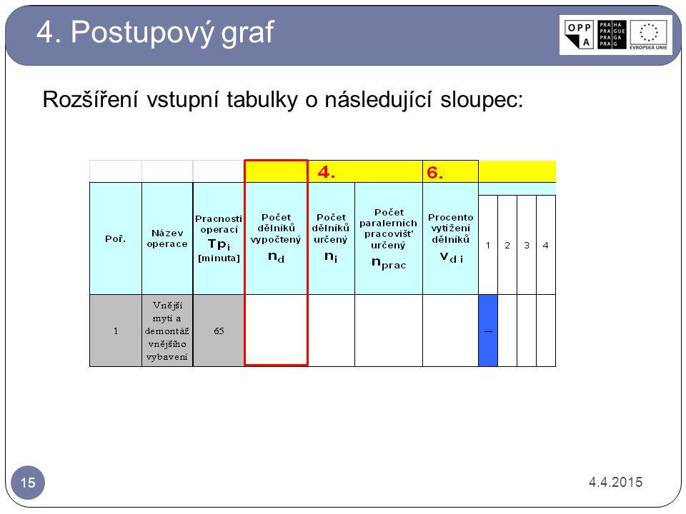4.4.2015 15 Rozšíření vstupní tabulky o následující sloupec: 4. Postupový graf