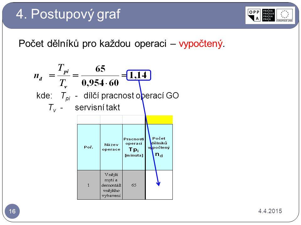 4.4.2015 16 Počet dělníků pro každou operaci – vypočtený. kde:T pi -dílčí pracnost operací GO T v -servisní takt 4. Postupový graf