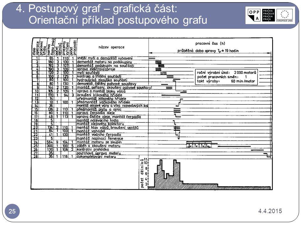 4.4.2015 25 4. Postupový graf – grafická část: Orientační příklad postupového grafu