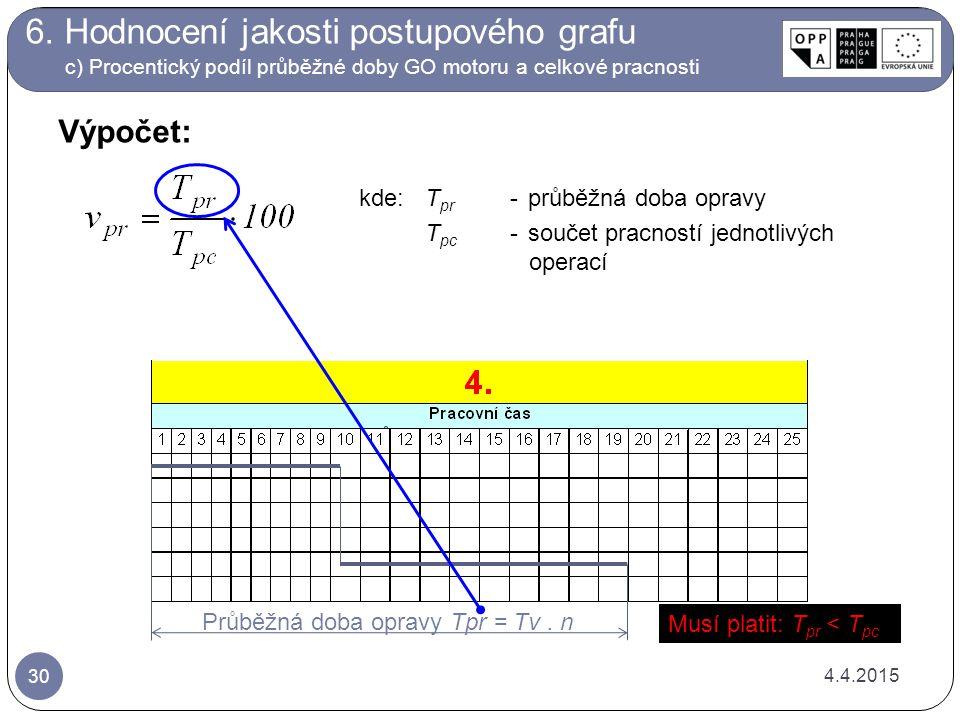 4.4.2015 30 Výpočet: Průběžná doba opravy Tpr = Tv. n kde: T pr -průběžná doba opravy T pc -součet pracností jednotlivých operací Musí platit: T pr <