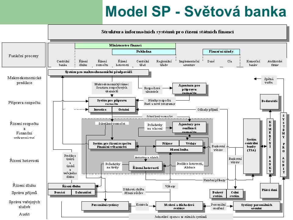 Model SP - Světová banka