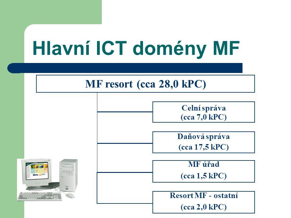 Hlavní ICT domény MF MF resort (cca 28,0 kPC) Daňová správa (cca 17,5 kPC) Celní správa (cca 7,0 kPC) MF úřad (cca 1,5 kPC) Resort MF - ostatní (cca 2