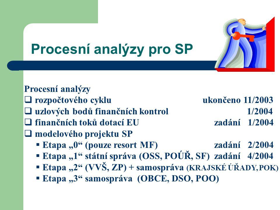 Procesní analýzy pro SP Procesní analýzy  rozpočtového cyklu ukončeno 11/2003  uzlových bodů finančních kontrol 1/2004  finančních toků dotací EU z