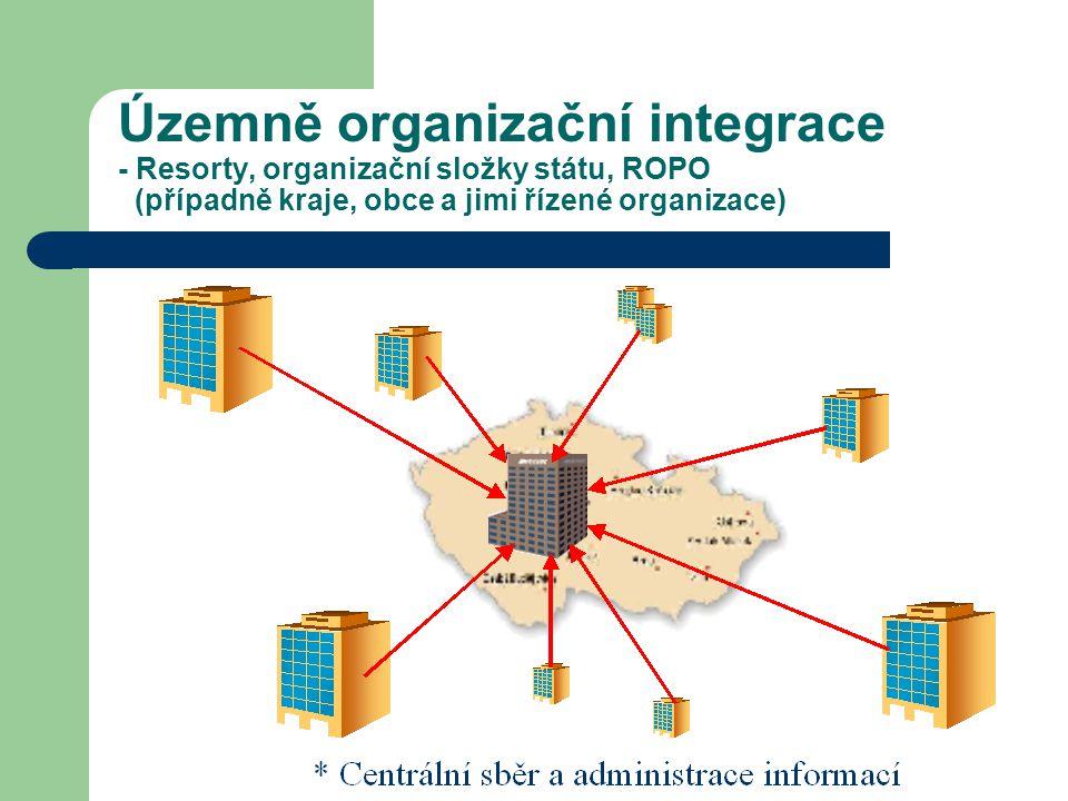 Územně organizační integrace - Resorty, organizační složky státu, ROPO (případně kraje, obce a jimi řízené organizace)