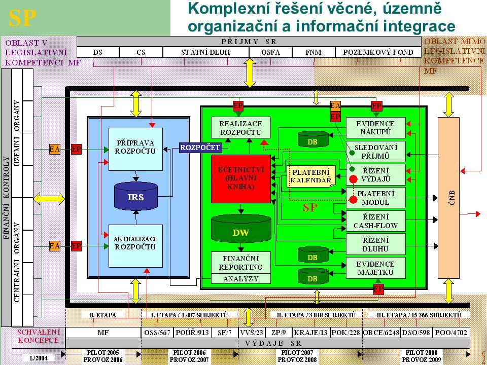 Komplexní řešení věcné, územně organizační a informační integrace SP