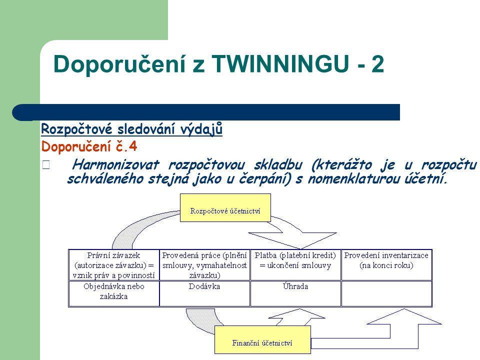 Doporučení z TWINNINGU - 2 Rozpočtové sledování výdajů Doporučení č.4 Harmonizovat rozpočtovou skladbu (kterážto je u rozpočtu schváleného stejná jako