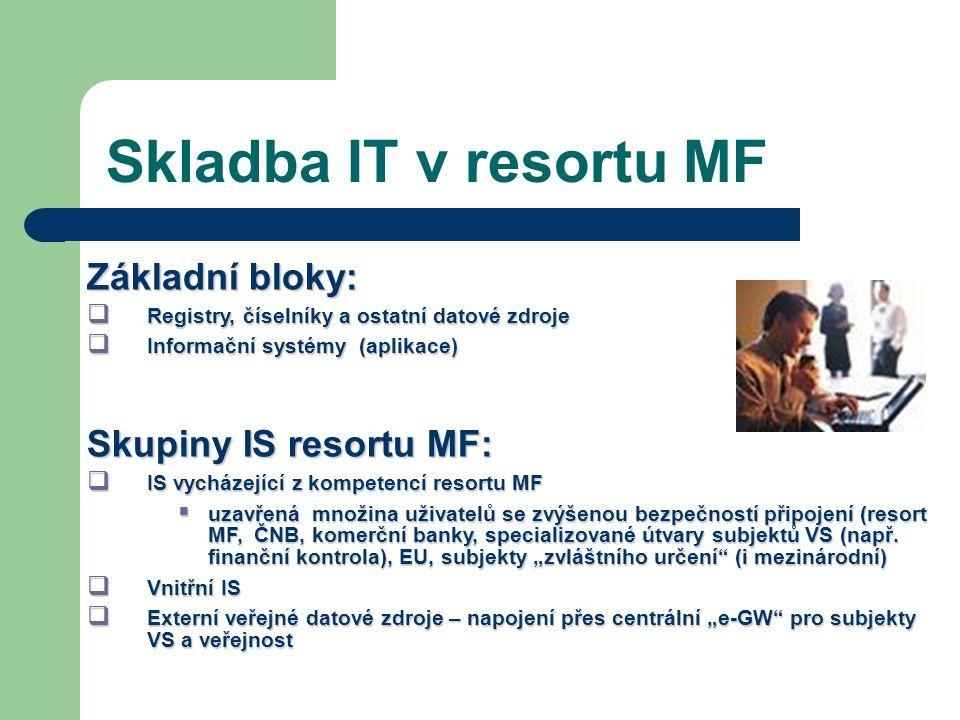 Skladba IT v resortu MF Základní bloky:  Registry, číselníky a ostatní datové zdroje  Informační systémy (aplikace) Skupiny IS resortu MF:  IS vych